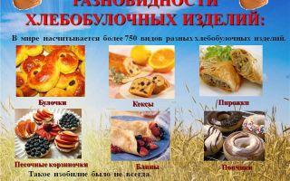 Изготовитель хлебобулочных изделий. описание профессии